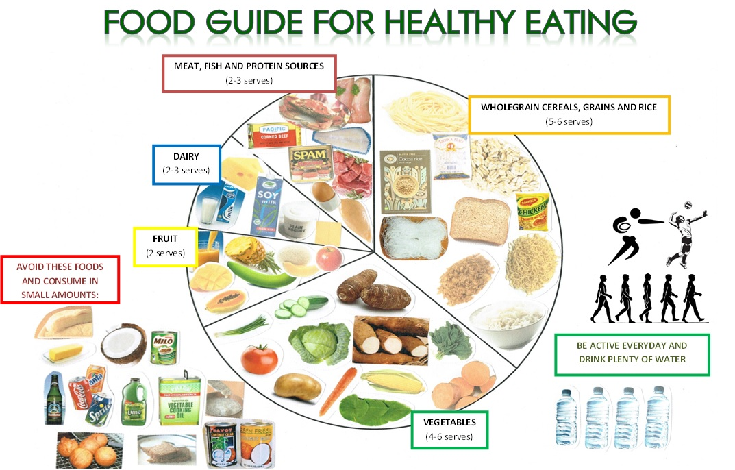Guide to Healthy Eating